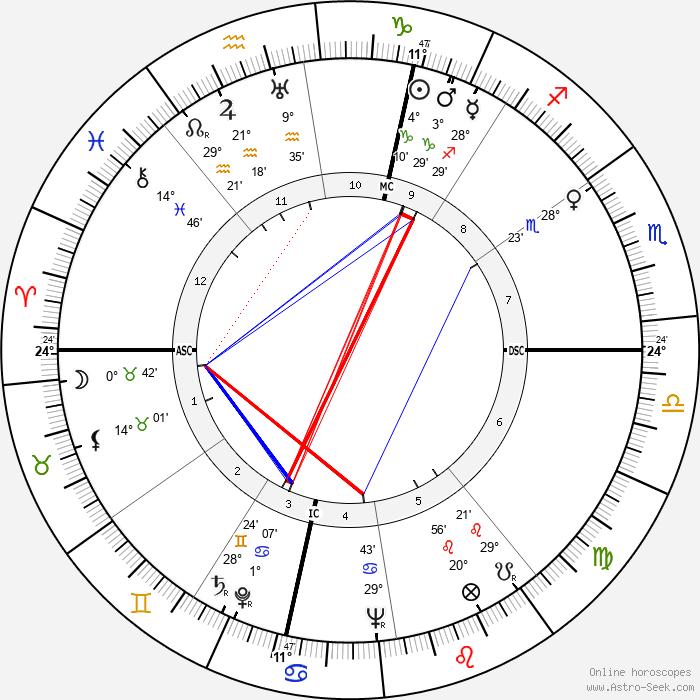 Richard Widmark - Birth horoscope chart