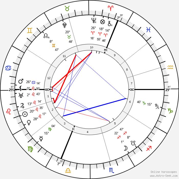 Richard Willstatter - Birth horoscope chart