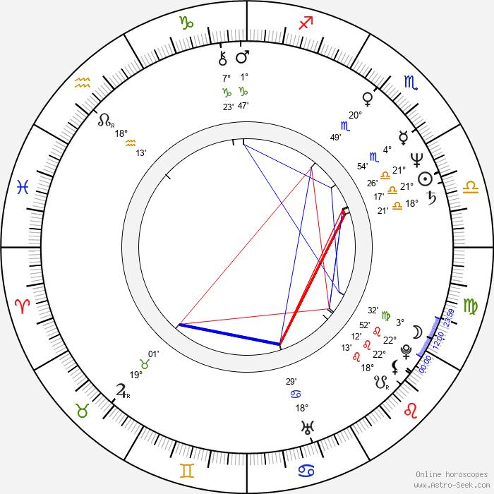Rick Aviles - Birth horoscope chart