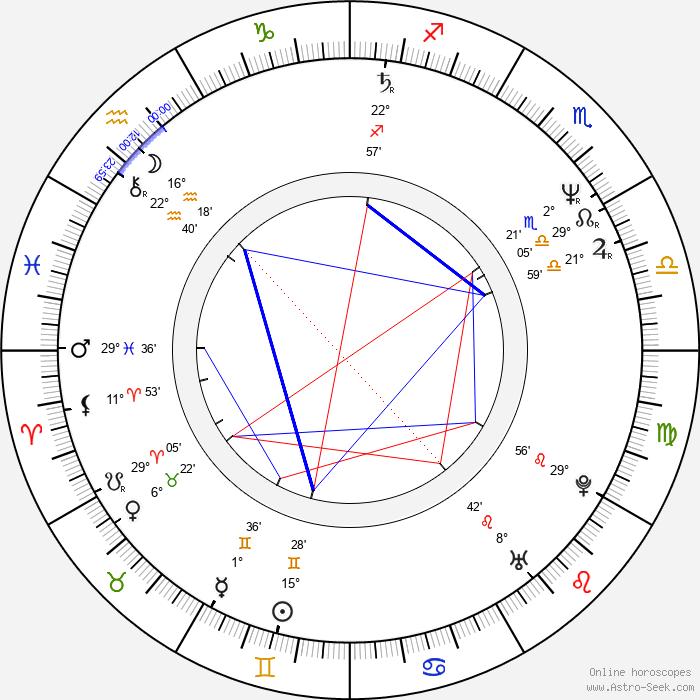 Rick Cramer - Birth horoscope chart