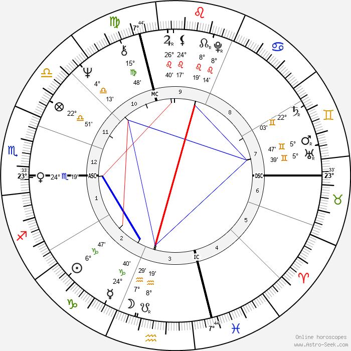 Rick Danko - Birth horoscope chart