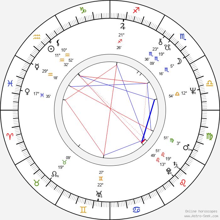Rick James - Birth horoscope chart
