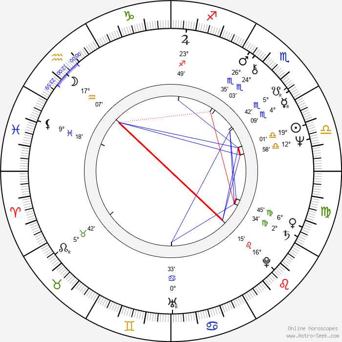 Rick Parfitt - Birth horoscope chart
