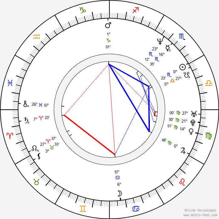 Rick Ravanello - Birth horoscope chart