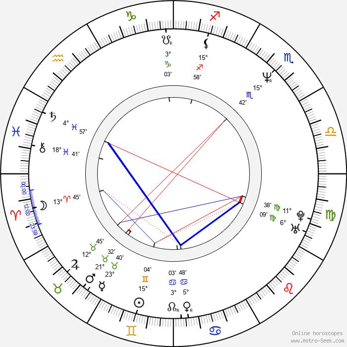 Rick Riordan - Birth horoscope chart