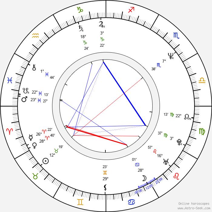 Rick Rosner - Birth horoscope chart