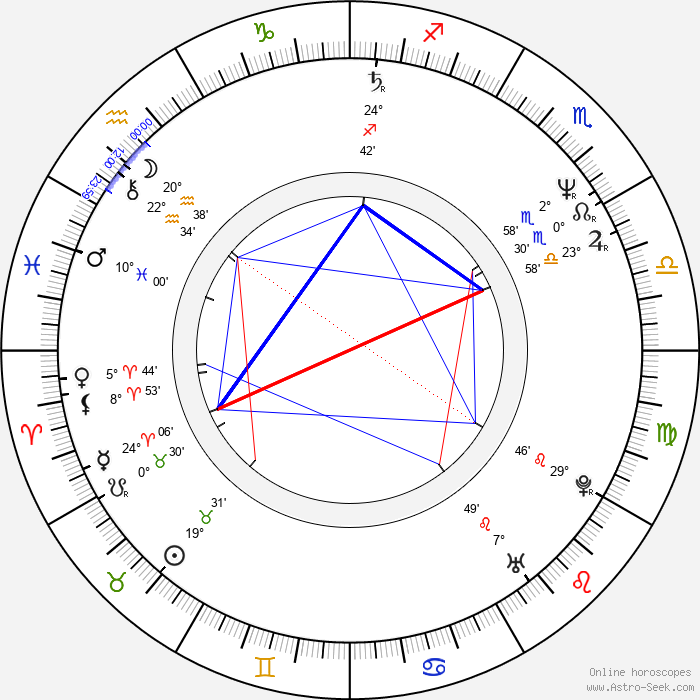 Rick Santorum - Birth horoscope chart