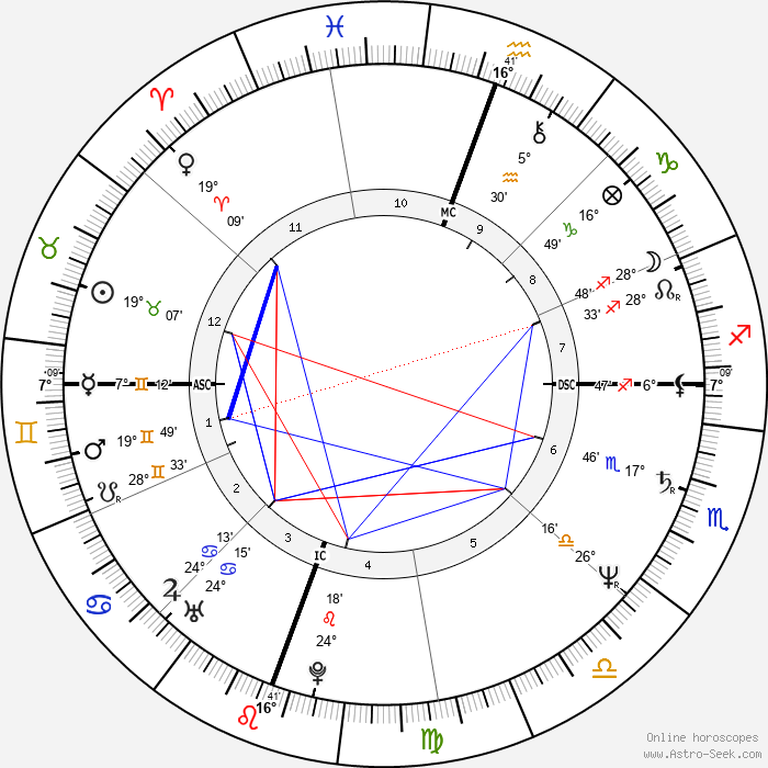 Rick Steves - Birth horoscope chart