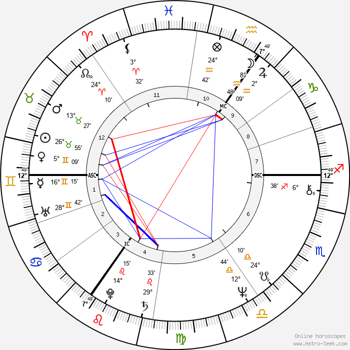 Rick Wakeman - Birth horoscope chart