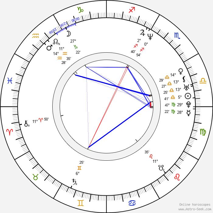 Rick Warden - Birth horoscope chart