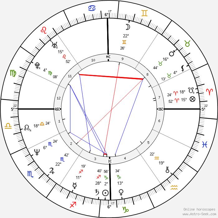 Rickey Henderson - Birth horoscope chart