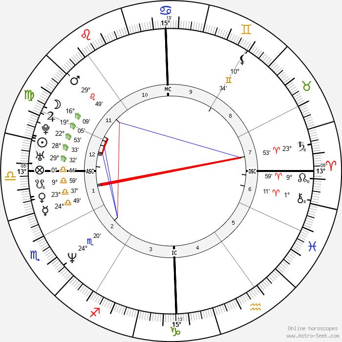 Ricki Lake - Birth horoscope chart