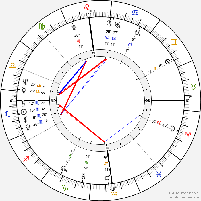 Rickie Lee Jones - Birth horoscope chart