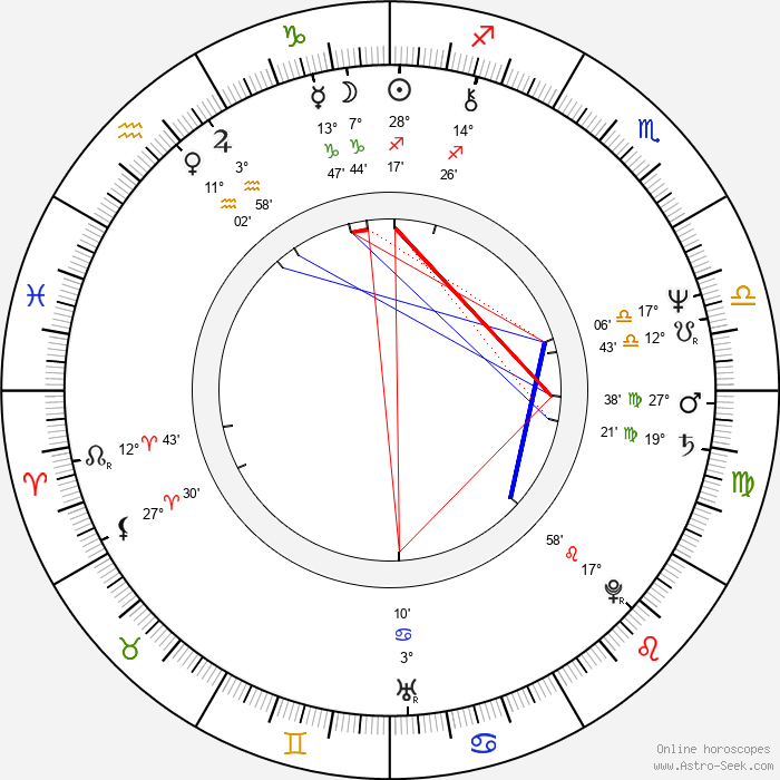 Ricky Lau - Birth horoscope chart