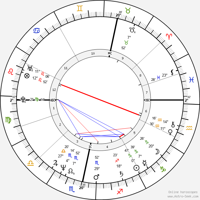 Ricky Ross - Birth horoscope chart