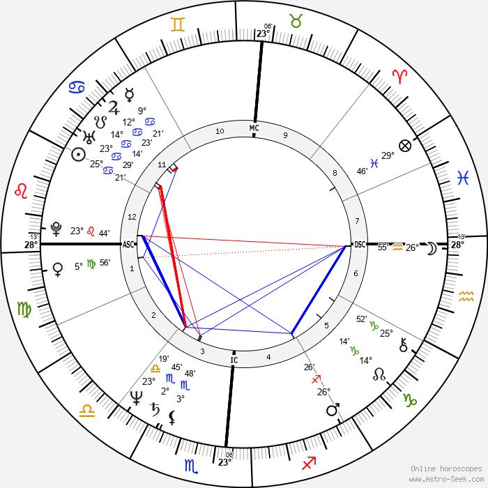 Ricky Skaggs - Birth horoscope chart