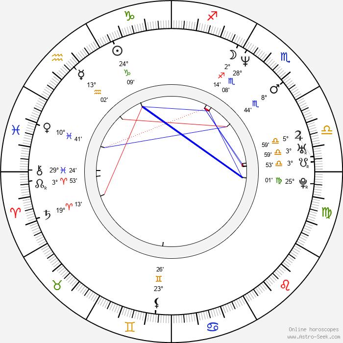 Rico Smith - Birth horoscope chart