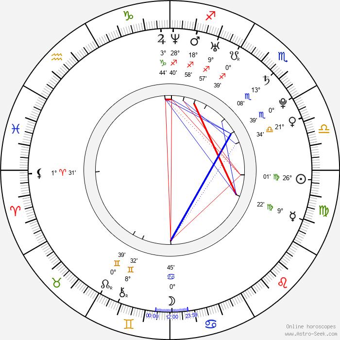 Rico Strong - Birth horoscope chart