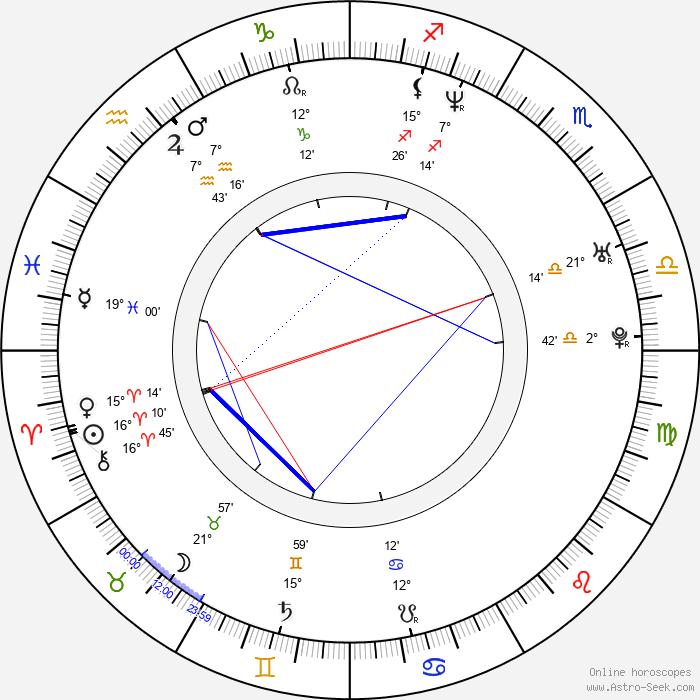 Rie Miyazawa - Birth horoscope chart