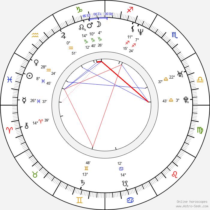 Rigoberto Castañeda - Birth horoscope chart