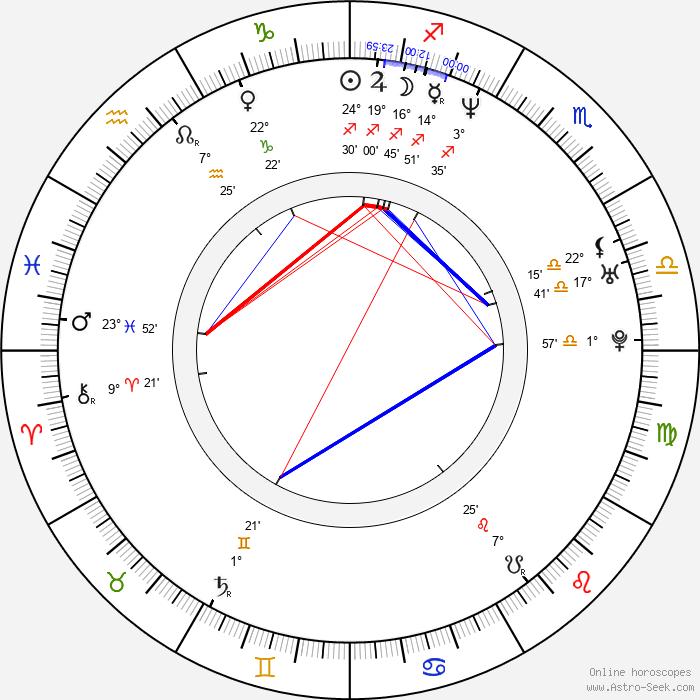 Riho Makise - Birth horoscope chart