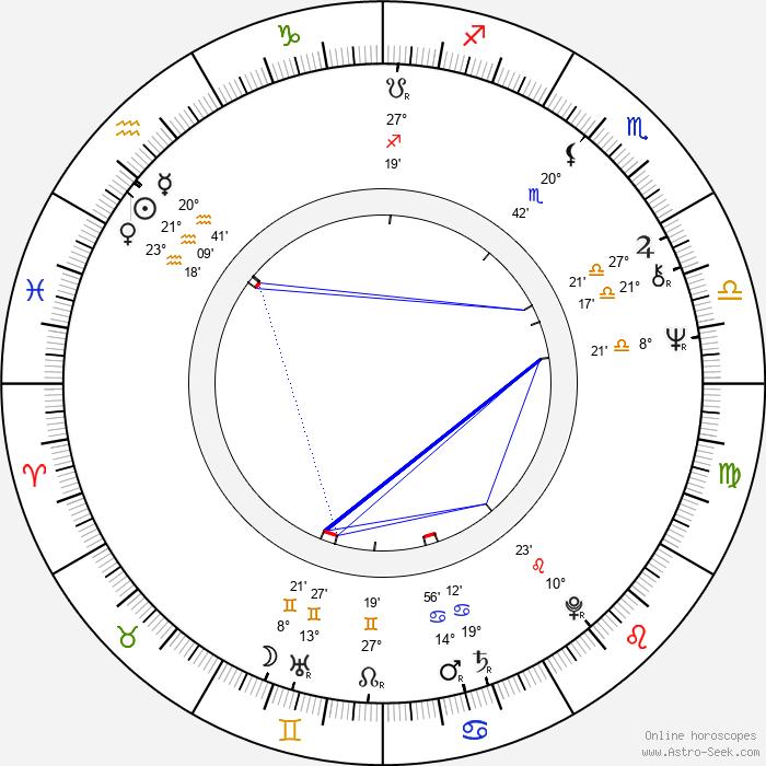 Riitta Selin - Birth horoscope chart