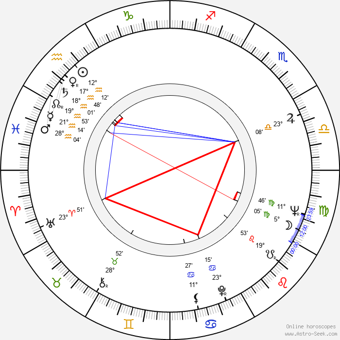 Rik Colitti - Birth horoscope chart
