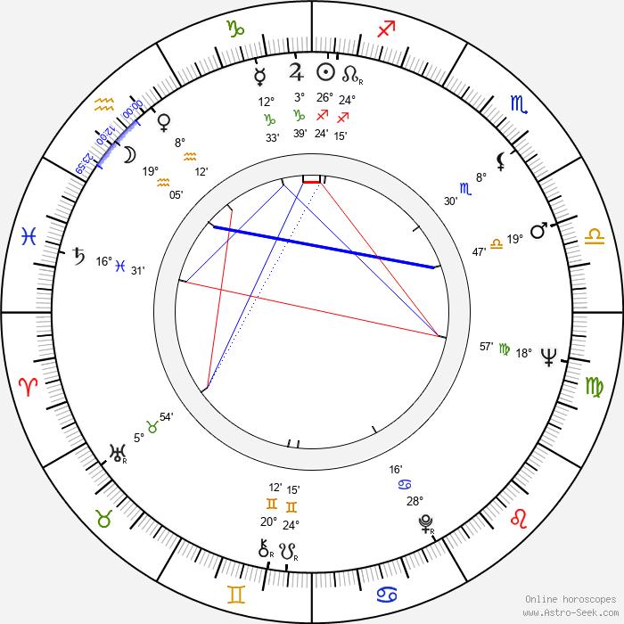 Rik Hancké - Birth horoscope chart