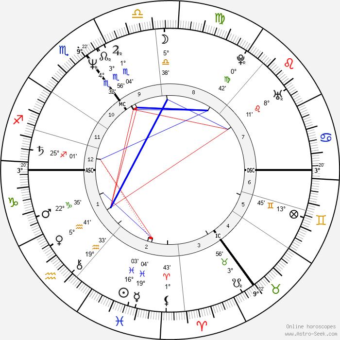 Rik Mayall - Birth horoscope chart