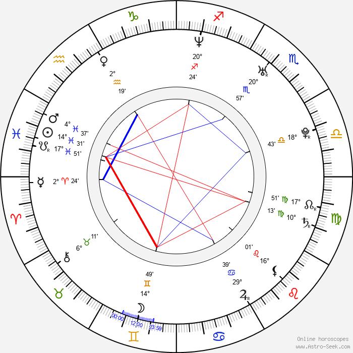 Riki Lindhome - Birth horoscope chart