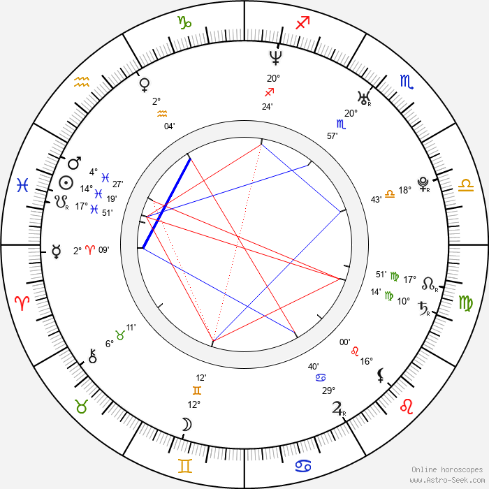 Riki Lindhome - Birth horoscope chart