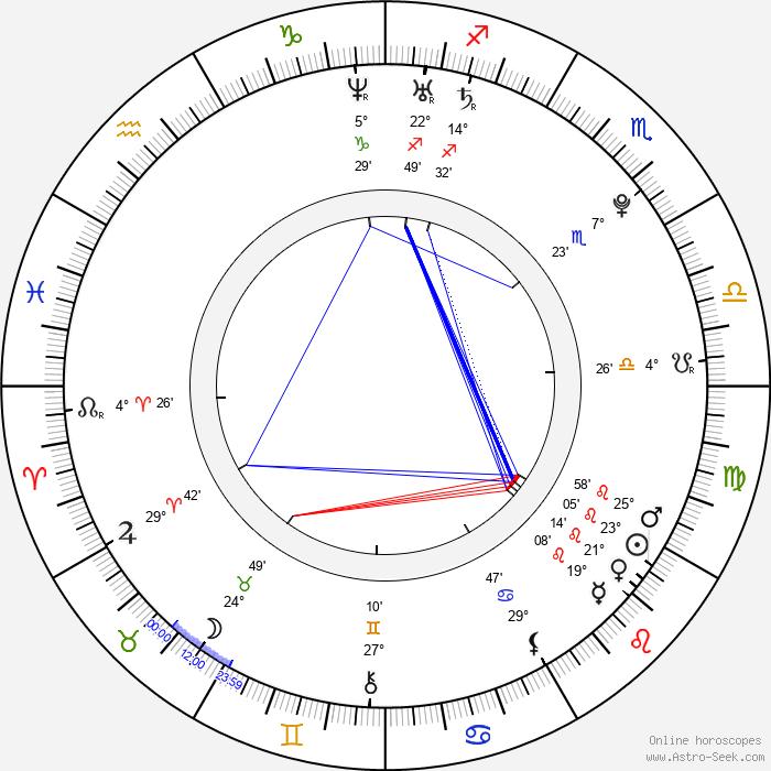 Rina Grishina - Birth horoscope chart