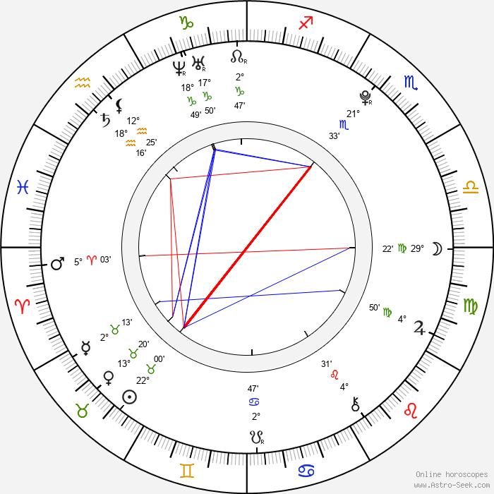 Rina Takenaka - Birth horoscope chart