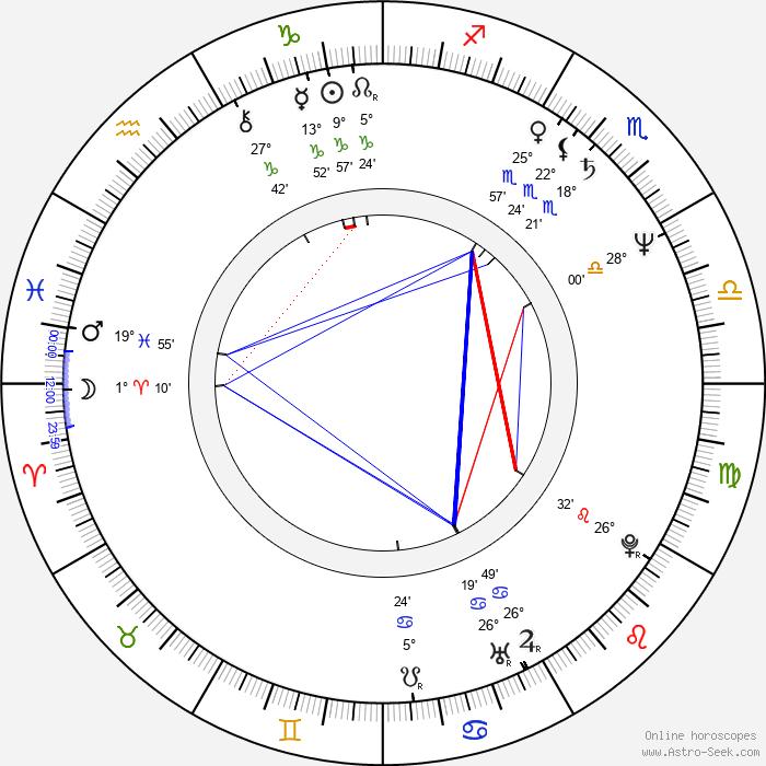 Ringo Lam - Birth horoscope chart