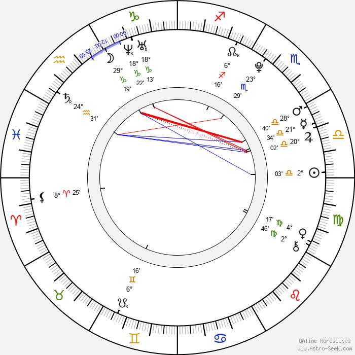 Rio Kanno - Birth horoscope chart