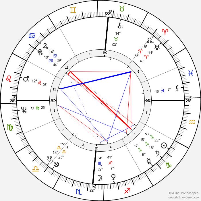 Rip Taylor - Birth horoscope chart