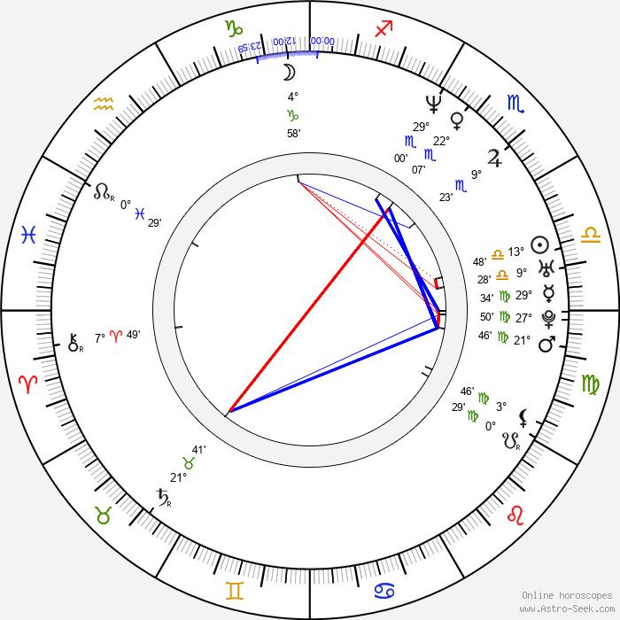 Riri Riza - Birth horoscope chart
