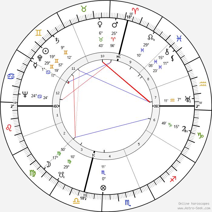 Rise Stevens - Birth horoscope chart