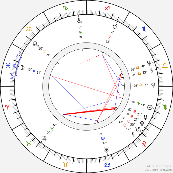 Rishi Kapoor - Birth horoscope chart