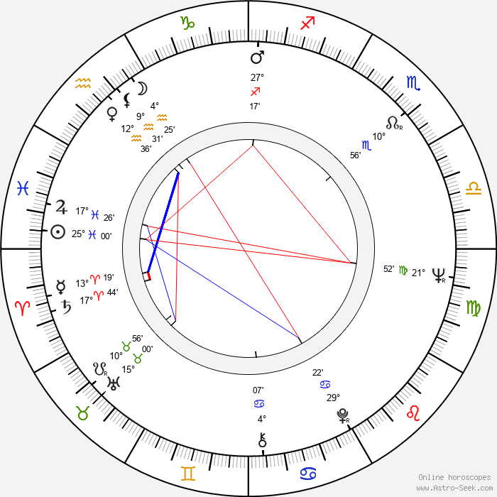 Risto Aaltonen - Birth horoscope chart