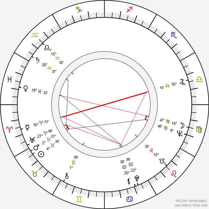 Risto Juhani - Birth horoscope chart