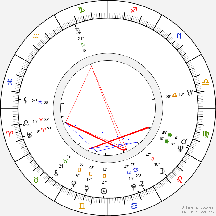 Risto Taulo - Birth horoscope chart