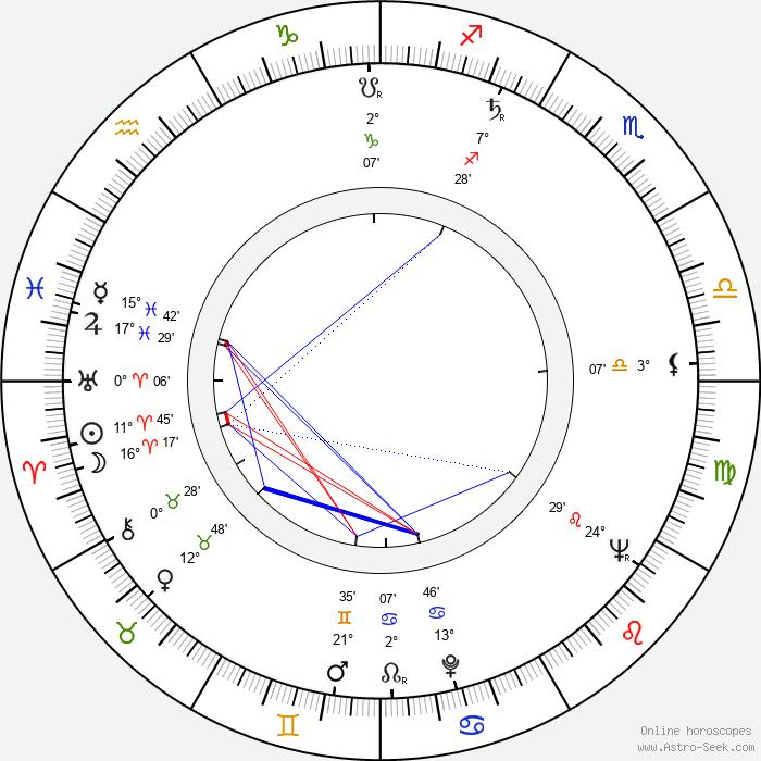 Rita Gam - Birth horoscope chart