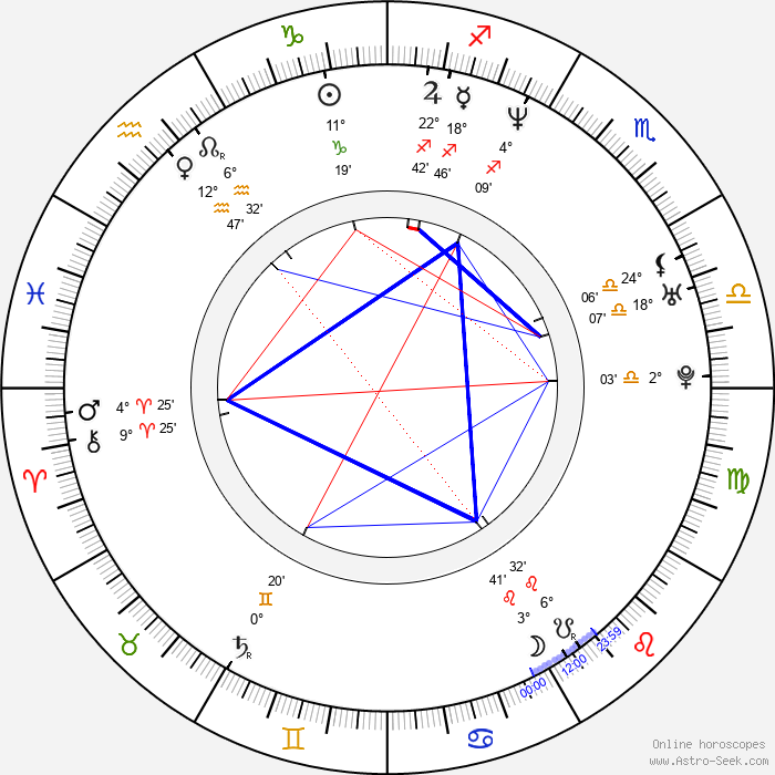 Rita Guedes - Birth horoscope chart