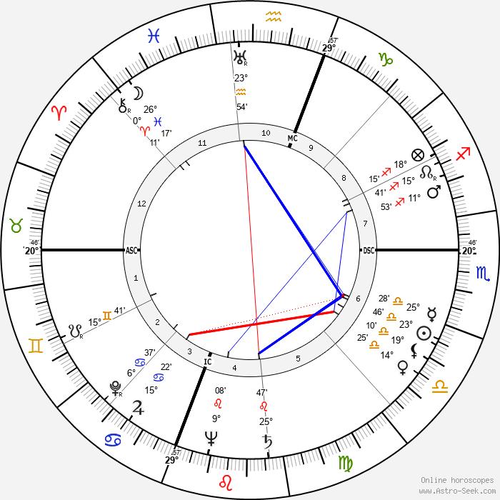Rita Hayworth - Birth horoscope chart