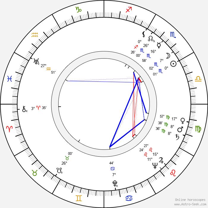 Rita Karin - Birth horoscope chart