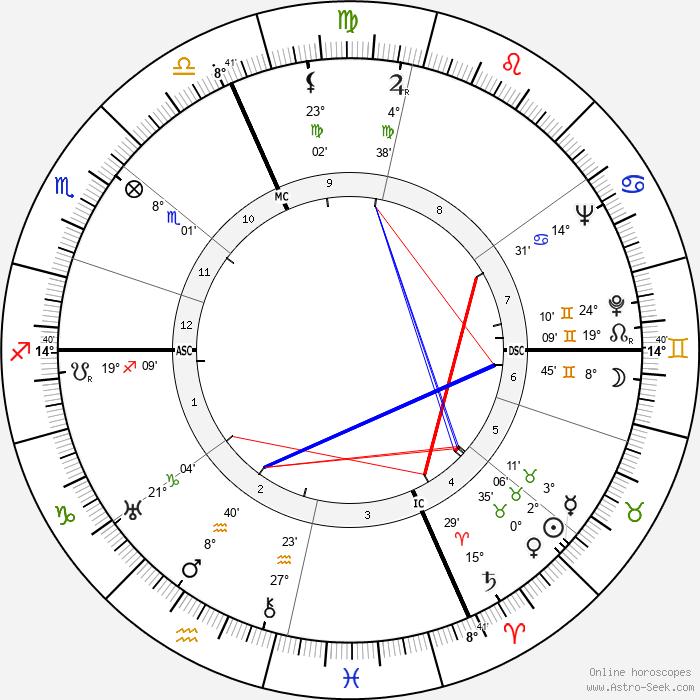Rita Levi-Montalcini - Birth horoscope chart