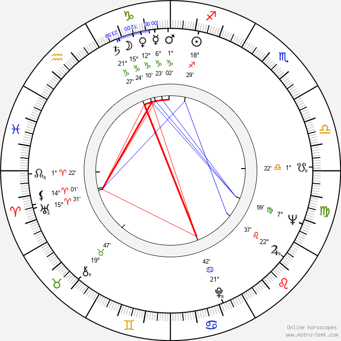 Rita Moreno - Birth horoscope chart