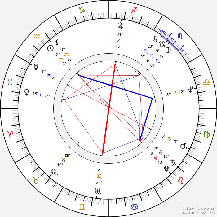 Rita Polster - Birth horoscope chart