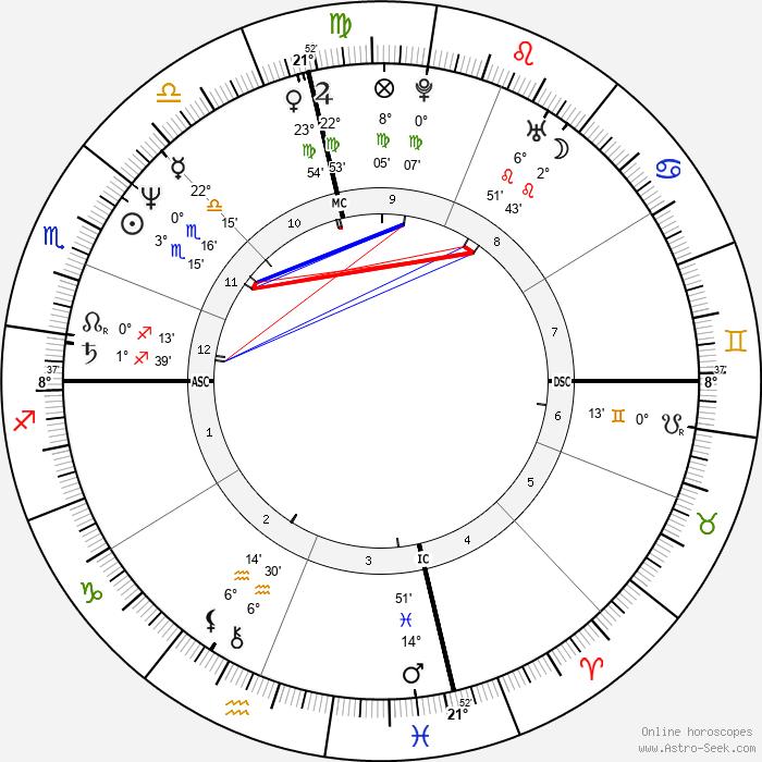 Rita Wilson - Birth horoscope chart